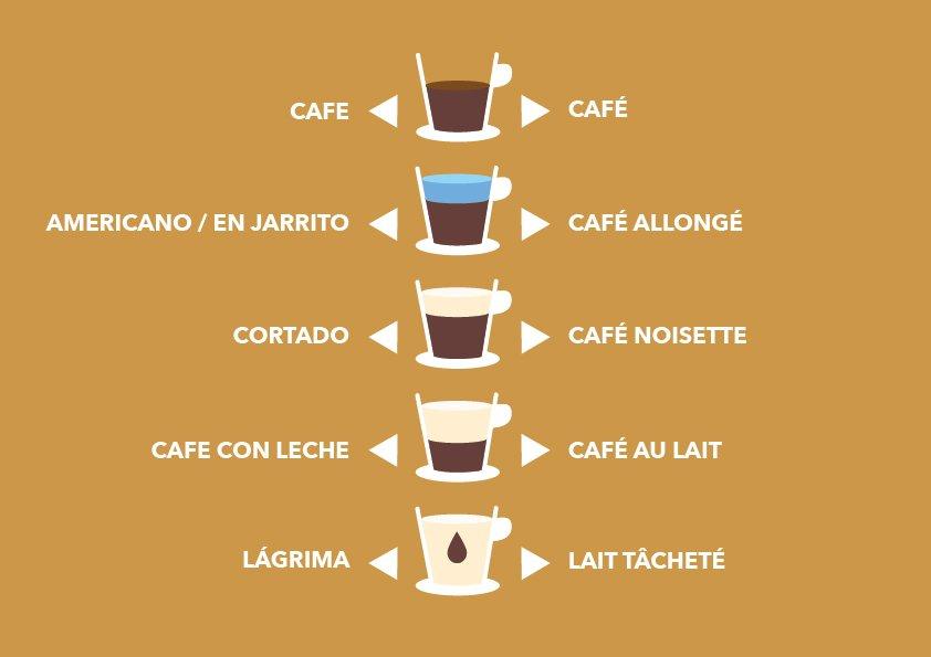Café en France et en Argentine